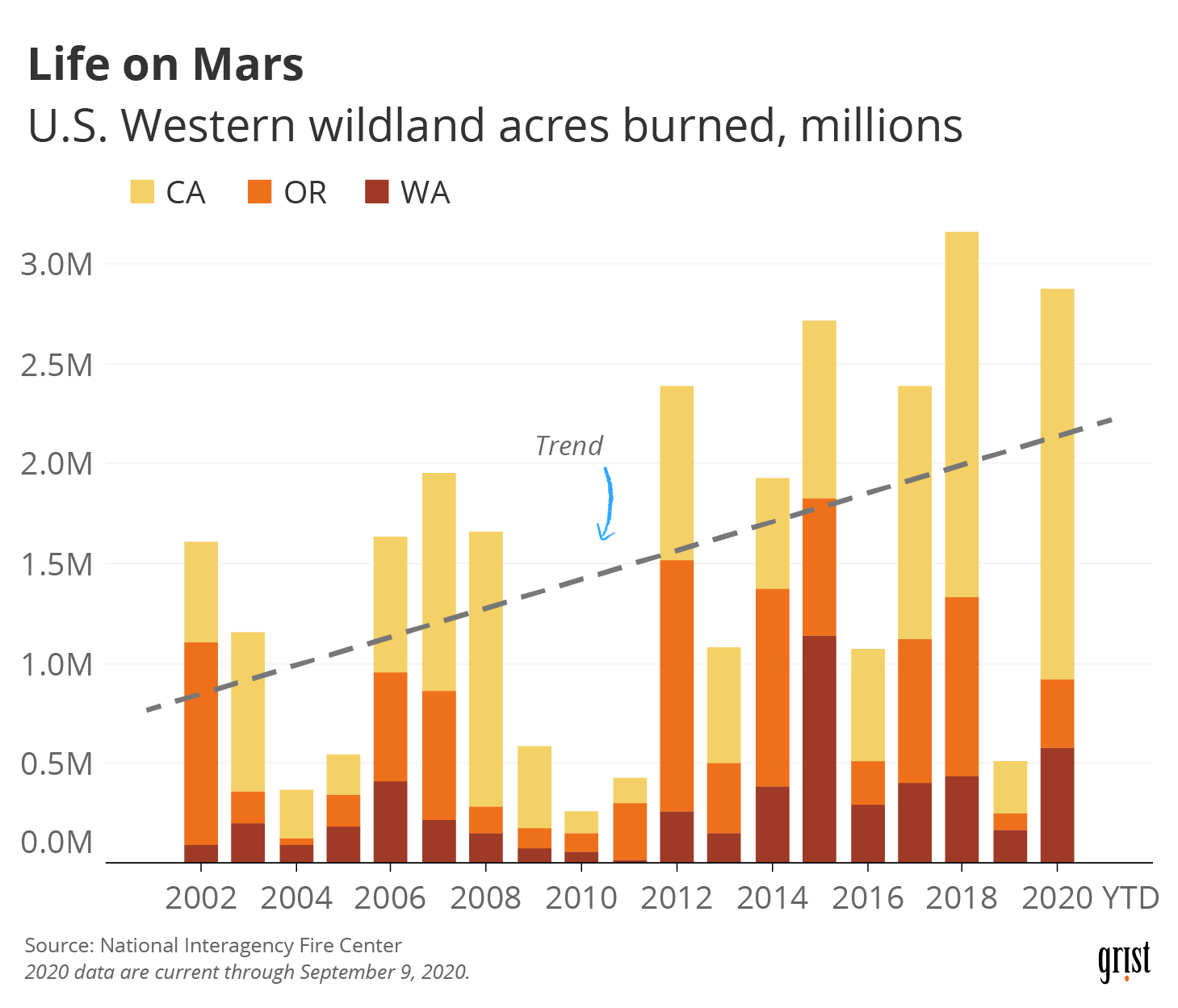 A bar chart showing U.S. Western wildland acres burned between 2002 and 2020 (YTD). A trend-line shows that acres burned have increased to approximately 3 million acres annually (up from about 1 million acres).