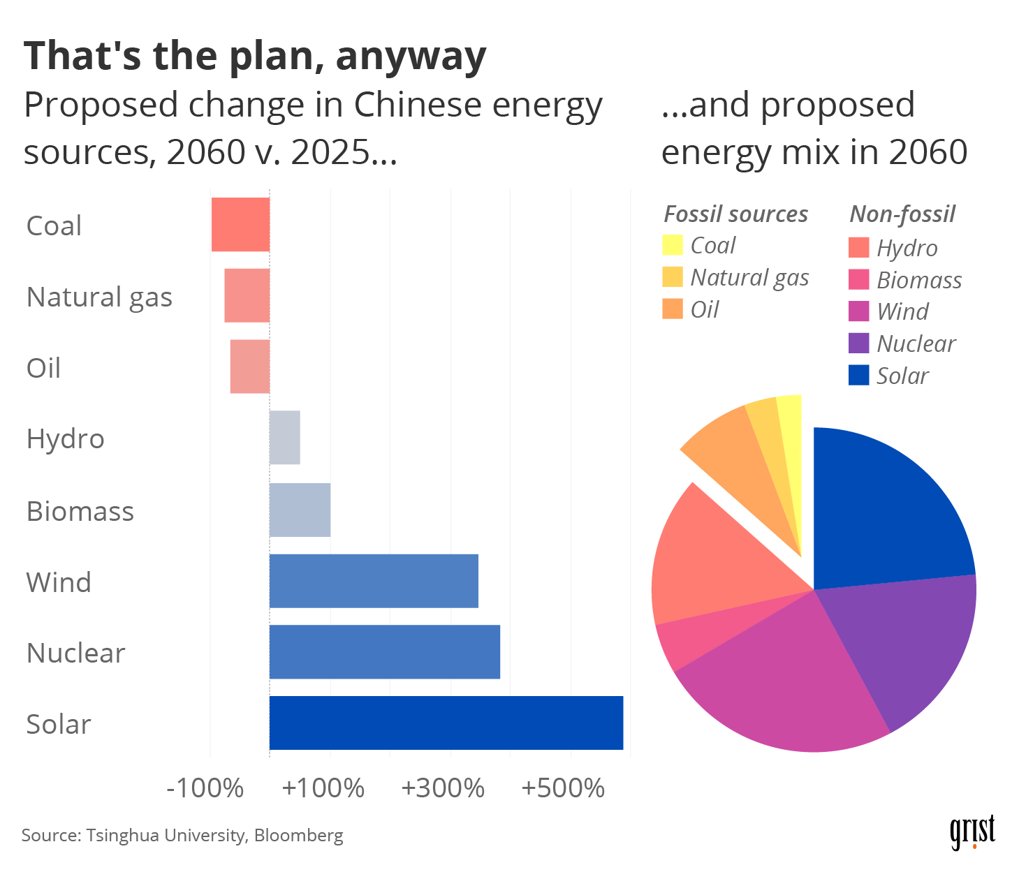 A bar chart showing the proposed change in Chinese energy sources, 2060 v. 2025. While coal, natural gas, and oil will fall, solar is projected to see a 600% increase. An accompanying pie chart shows fossil sources in 2060 taking up less than 25% of the total energy mix.