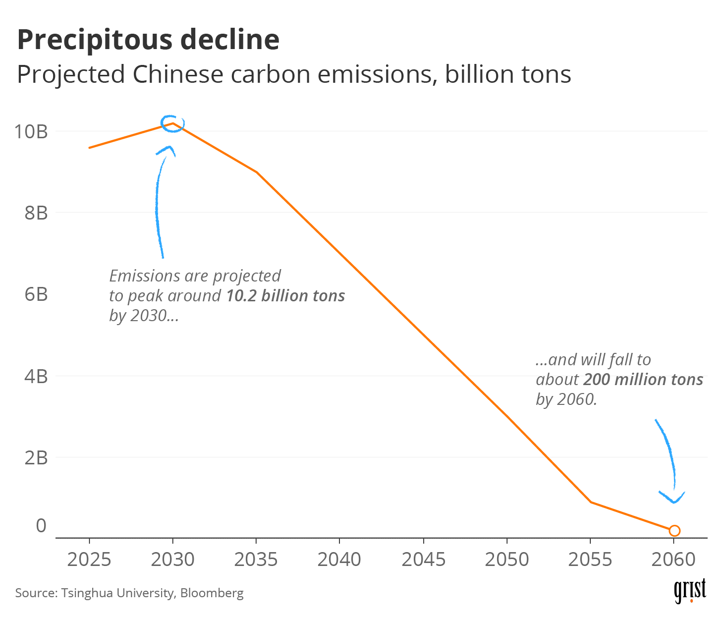 A line chart showing declining Chinese carbon emissions through 2060. China predicts their emissions to peak by 2030 (around 10.2 billion tons) and drop to about 200 million tons by 2060.