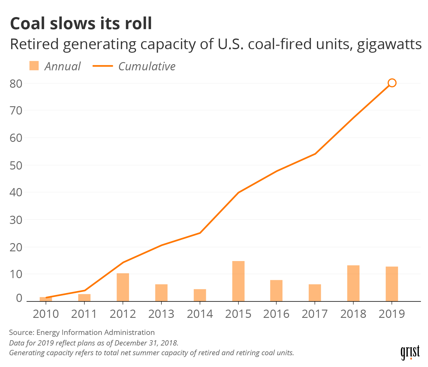 A line chart showing the retired generating capacity of U.S. coal-fired units, gigawatts