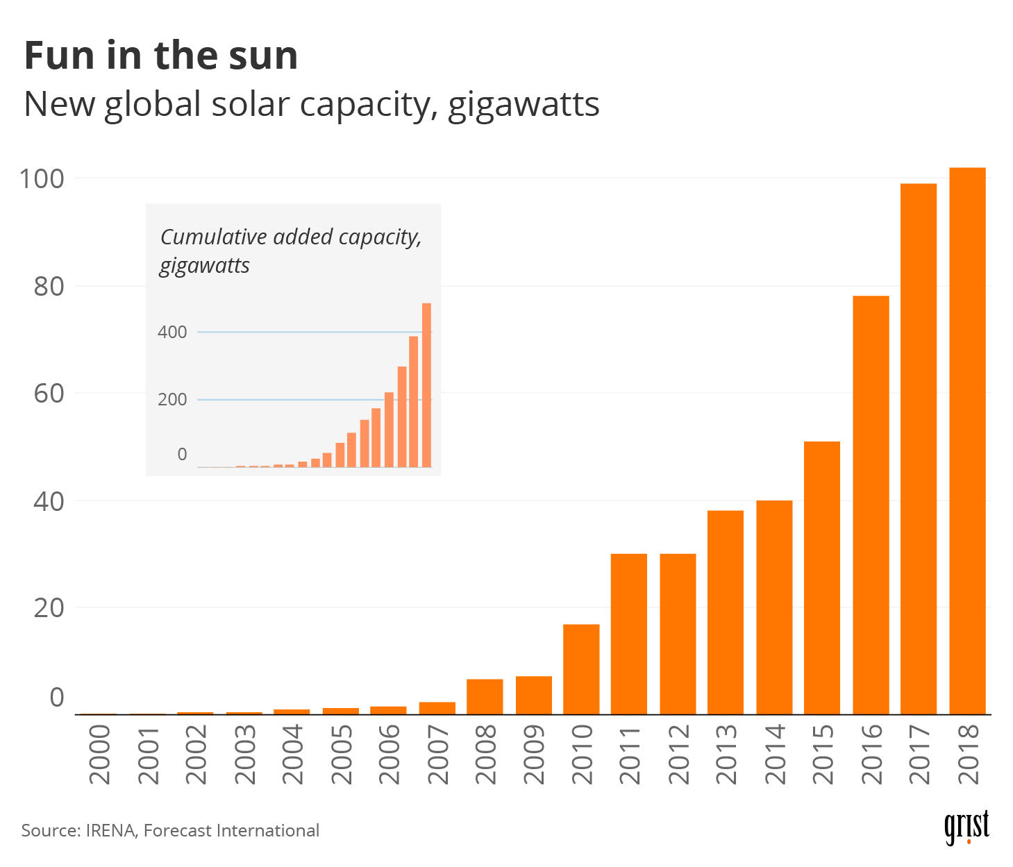 A chart showing the new global solar capacity, gigawatts