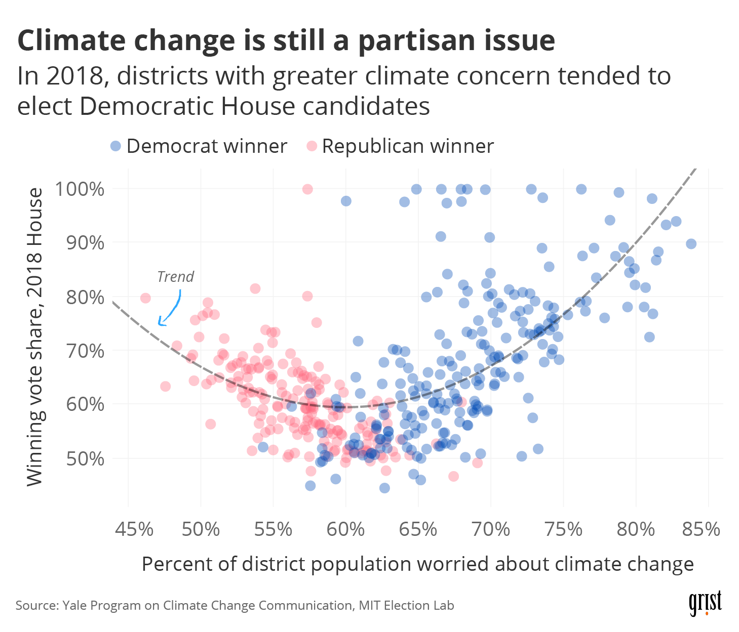A scatter plot showing U.S. Congressional district climate concern versus 2018 House race competitiveness. The scatter plot forms a rough U-shape, with more concerned districts leaning heavily Democratic and less-concerned districts leaning heavily Republican. Toss-up districts are at the bottom of the U.
