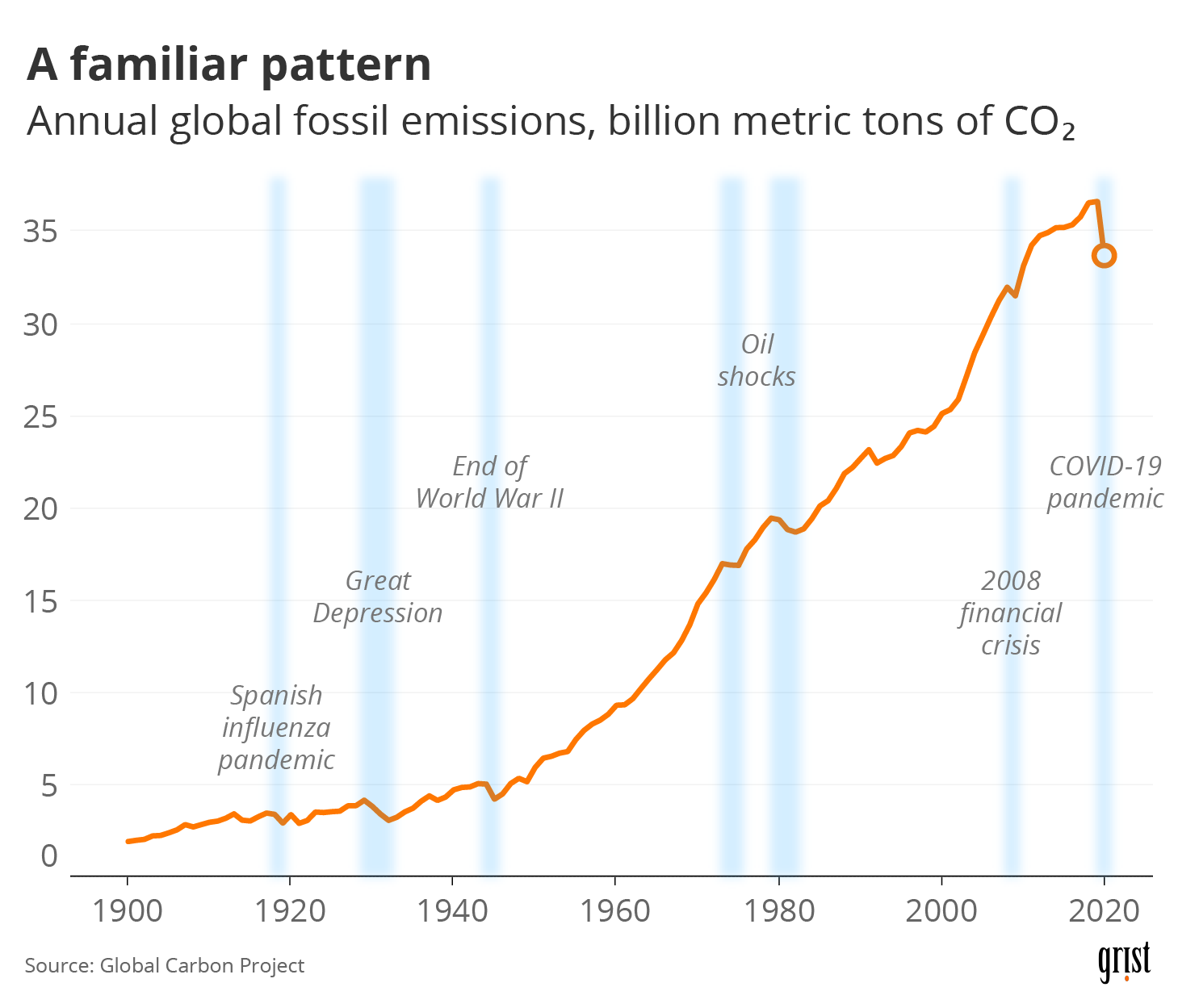 A line chart showing annual global fossil emissions from 1900 through 2020 in billion metric tons of CO2. Various global shocks (including the Great Depression and the 2008 financial crisis) lead to dips in emissions. The COVID-19 pandemic elicits the largest decrease.