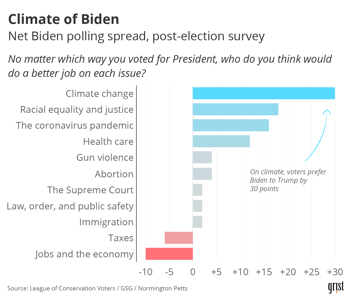 A bar chart showing results of a post-election survey on trust in the respective U.S. presidential candidates. Voters preferred Biden over Trump on climate change by 30 points.