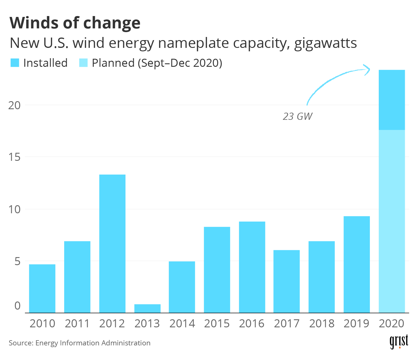 A bar chart showing new U.S. wind energy capacity (in gigawatts) installed over time. At 23 GW, 2020 saw the highest projected level of installations.