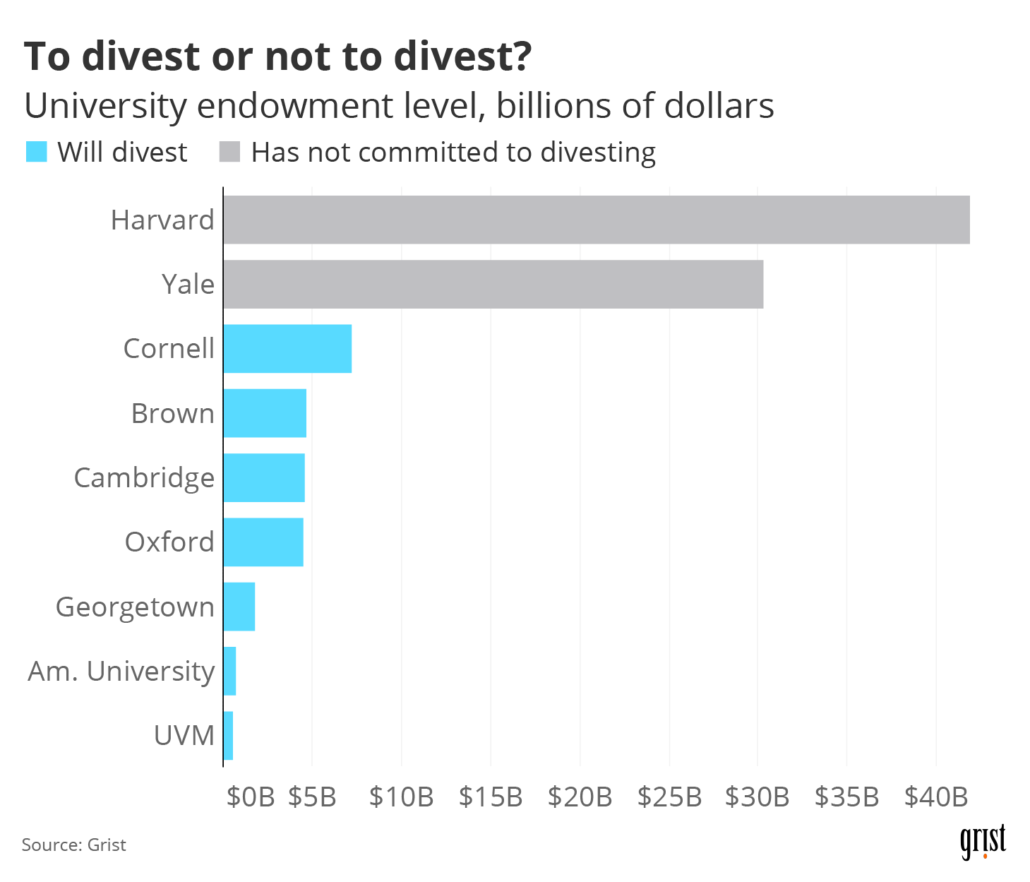 A bar chart showing divestment decisions by level of university endowment (in billions of dollars). Harvard and Yale have the largest endowments of the universities shown — but have not committed to divesting.