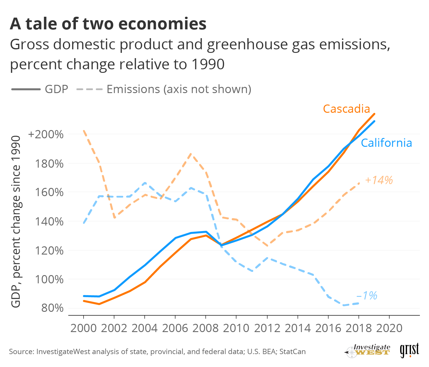A line chart comparing Cascadia and California's GDP with their greenhouse gas emissions relative to 1990. While California has increased its GDP while cutting emissions, Cascadia has seen both rise.