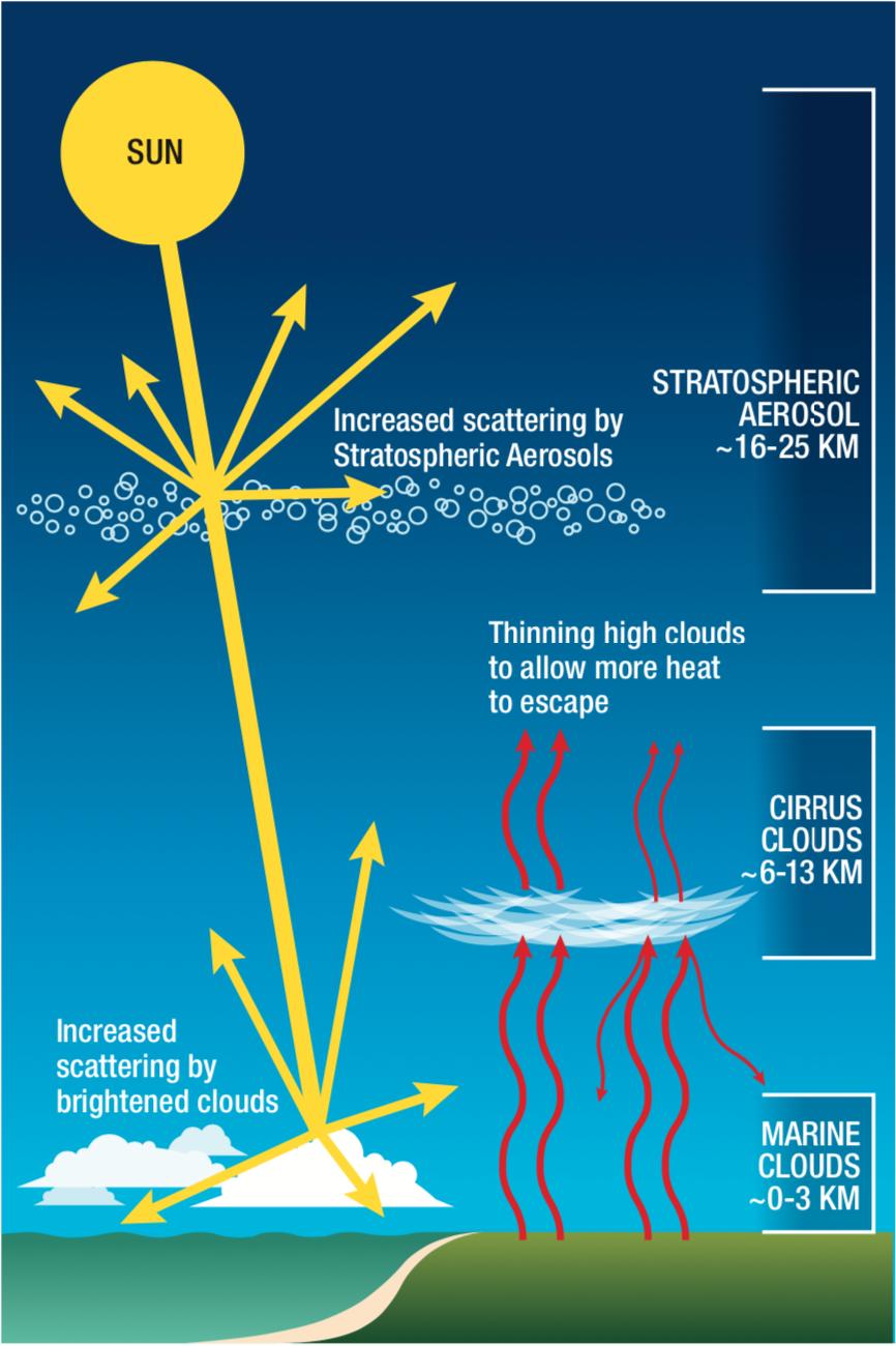 a diagram that illustrates three different solar geoengineering methods