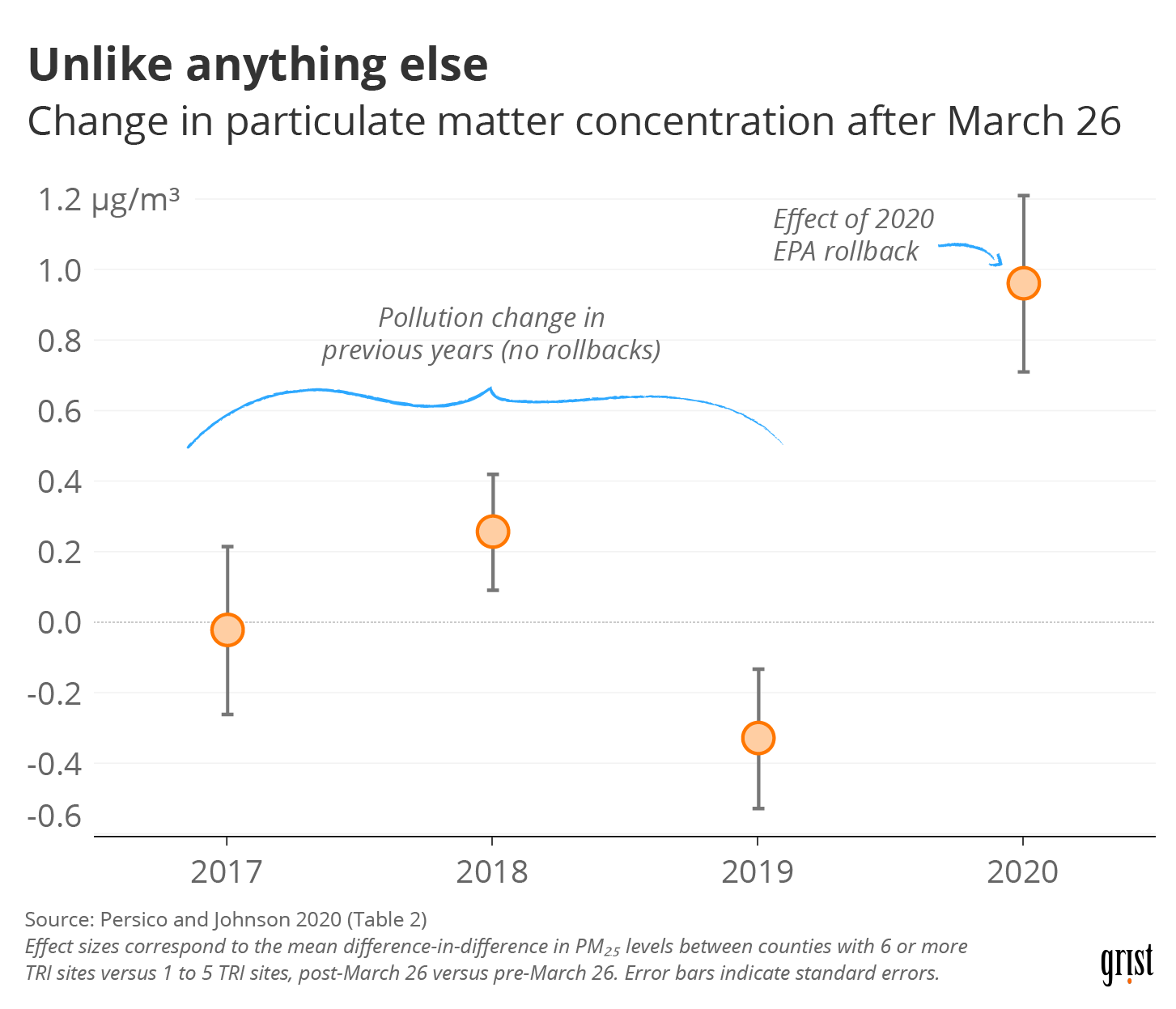 A chart showing the change in particulate matter concentration in the weeks following March 26 for the years 2017–2020. In 2020, due to an EPA rollback, pollution rose following March 26. In prior years, it didn't.