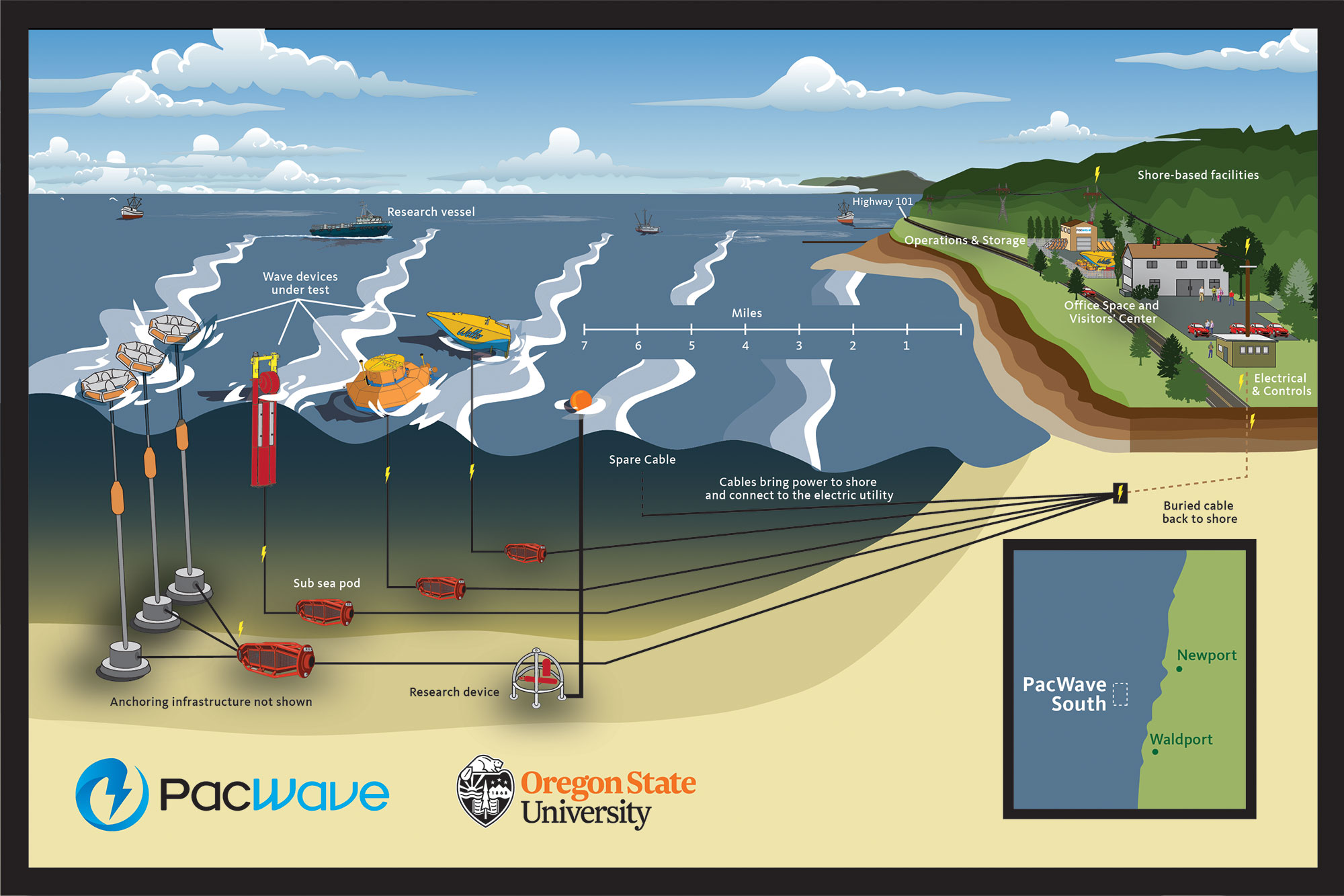 A rendering of PacWave South site
