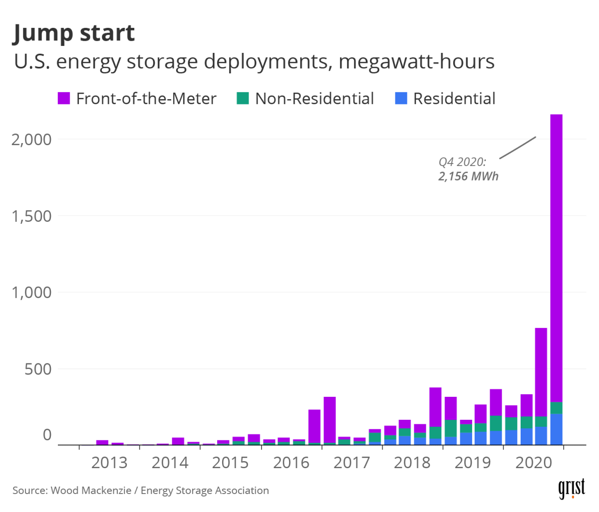 A bar chart showing U.S. energy storage deployments by quarter over the past decade. Q4 2020 (at 2,156 megawatt-hours) outpaces anything seen thus far.