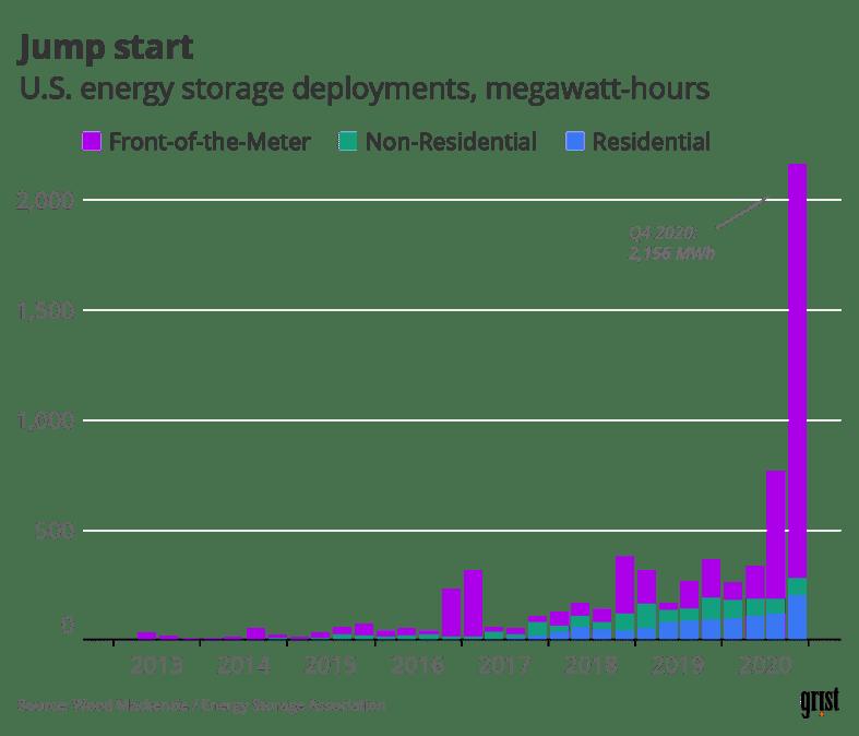 یک نمودار میله ای که نشان می دهد اجرای ذخیره سازی انرژی در ایالات متحده توسط سه ماهه گذشته در دهه گذشته انجام شده است.  Q4 2020 (با 2156 مگاوات ساعت) از هر آنچه تاکنون دیده شده جلوتر است.