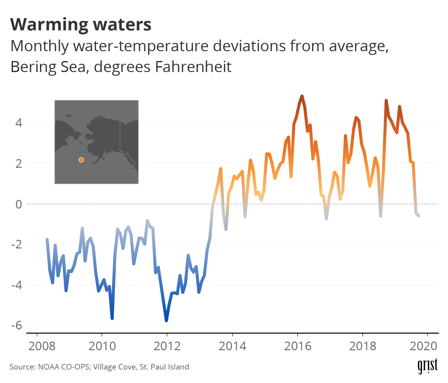 A line chart showing rising water-temperature deviations from average in the Bering Sea. Recent water temperatures are about 4 degrees Fahrenheit above average. An inset map shows the location of the Bering Sea, off the southwest coast of Alaska.