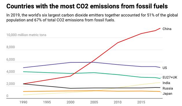 نمودار کشورهای با بیشترین میزان انتشار CO2 از سوخت های فسیلی از سال 1990 نشان داده شده است.