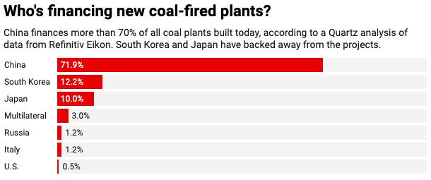 نمودار نشان می دهد کشورها نیروگاه های جدید سوخت زغال سنگ را تأمین می کنند.  چین بیش از 70 درصد از کل نیروگاه های جدید با زغال سنگ را تأمین می کند.