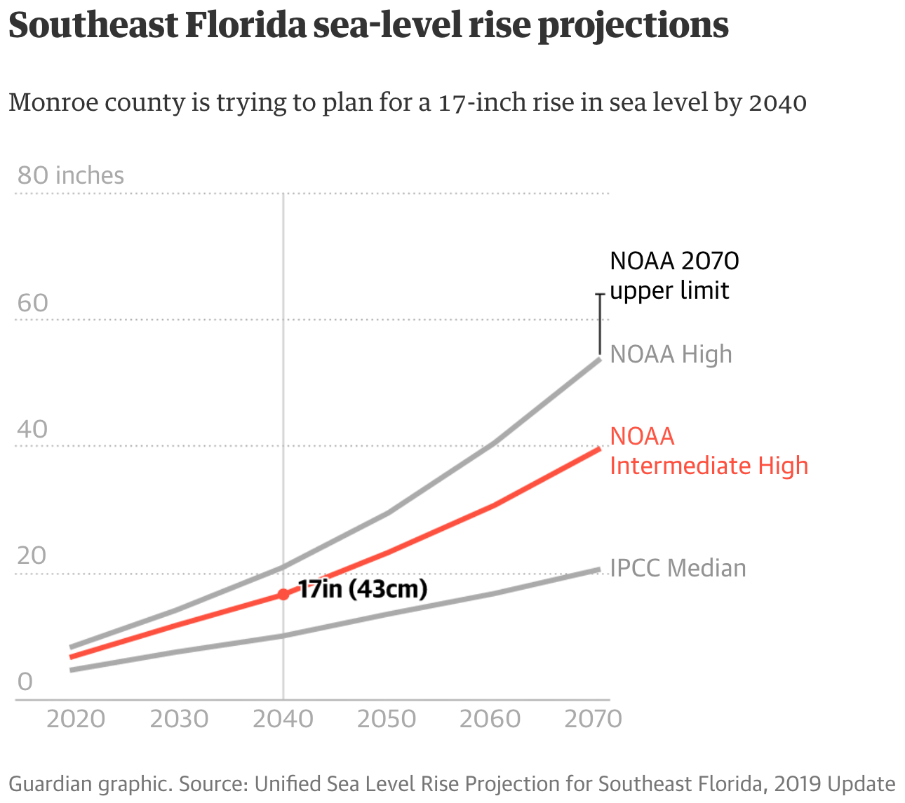 Guardian Key West Sea Level Rise projections