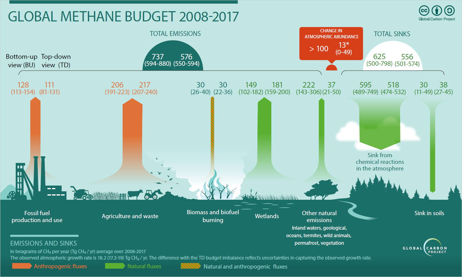 Graphic of the global methane budget from 2008 to 2017: The chart shows how total emissions are broken down by source, the majority coming from agriculture and waste and, to a lesser degree, fossil fuel production and use, wetlands, and biomass burning. The carbon sinks listed are forests and soils.