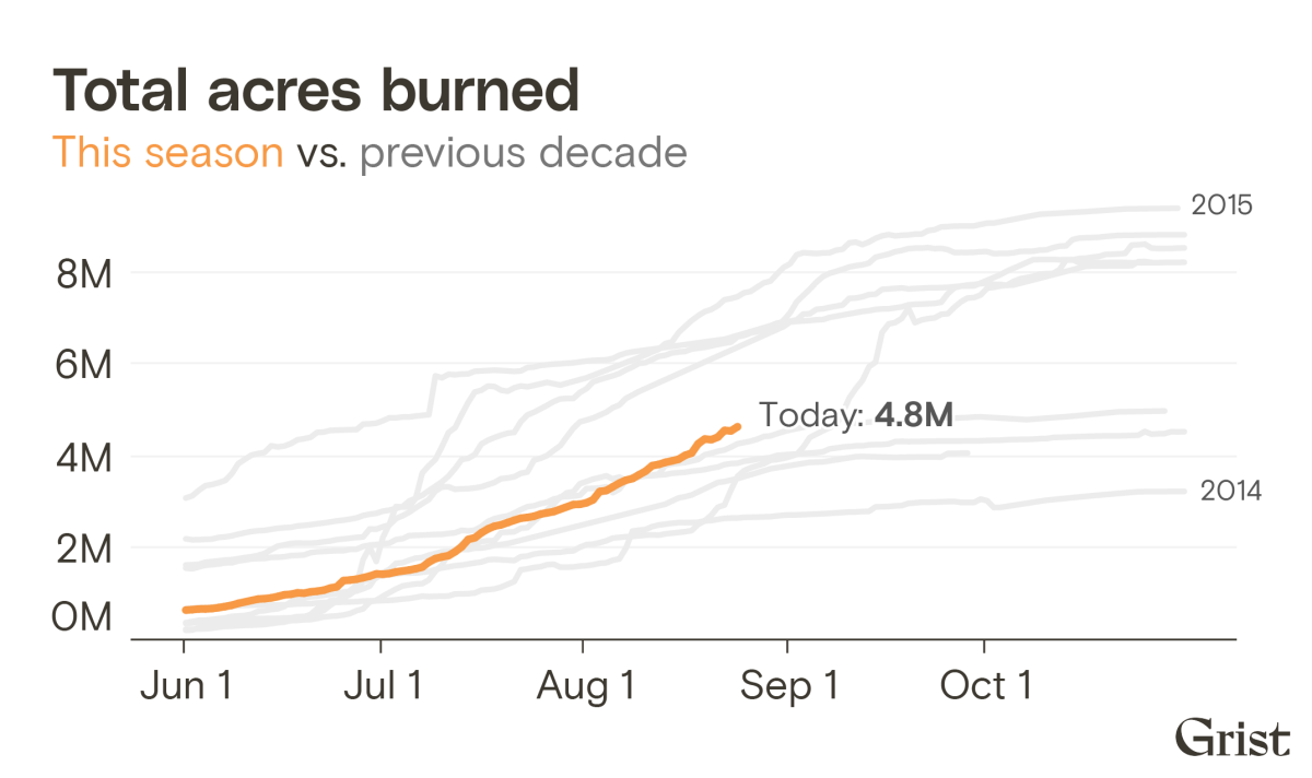 4.8 million acres burned to date - a little behind the 10 year average at this time of year.