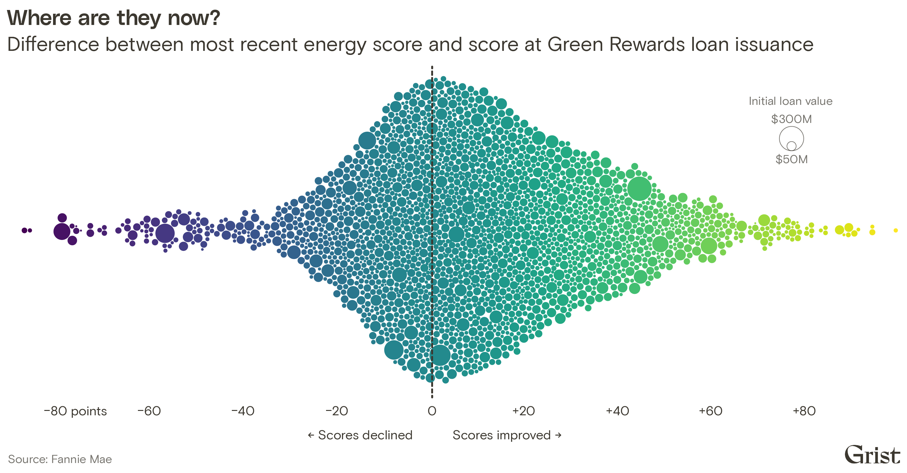 A bubble chart from Fannie Mae data showing properties' differences in energy scores between Green Rewards loan issuance and the most recent data year. While most properties improved their energy performance, many stagnated or declined.