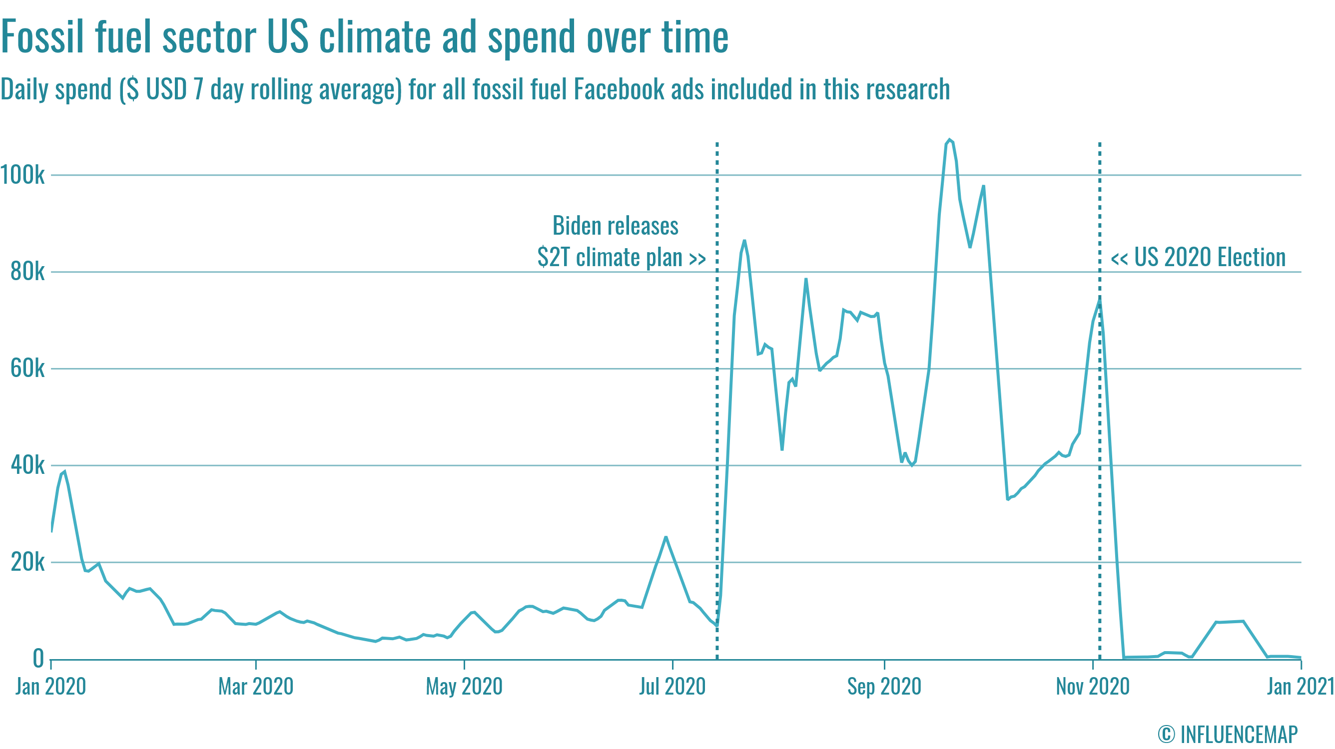 a chart that shows spending by oil companies on Facebook over time. You see a big spike in spending between July 2020 and November 2020.