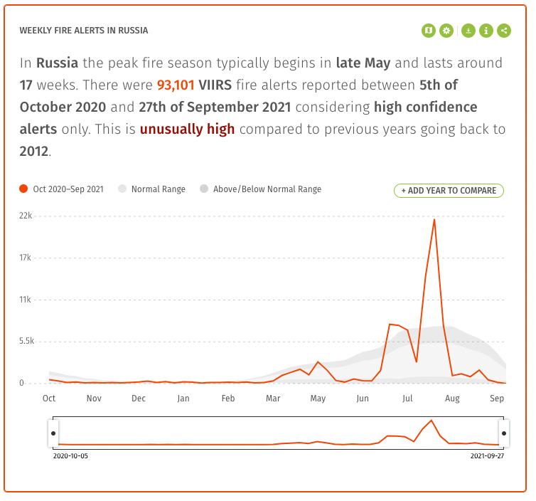 График, показывающий резкий пик пожарной активности в Сибири в 2021 году