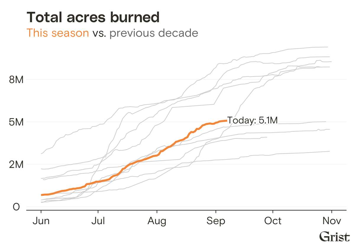 5.1 million acres burned to date