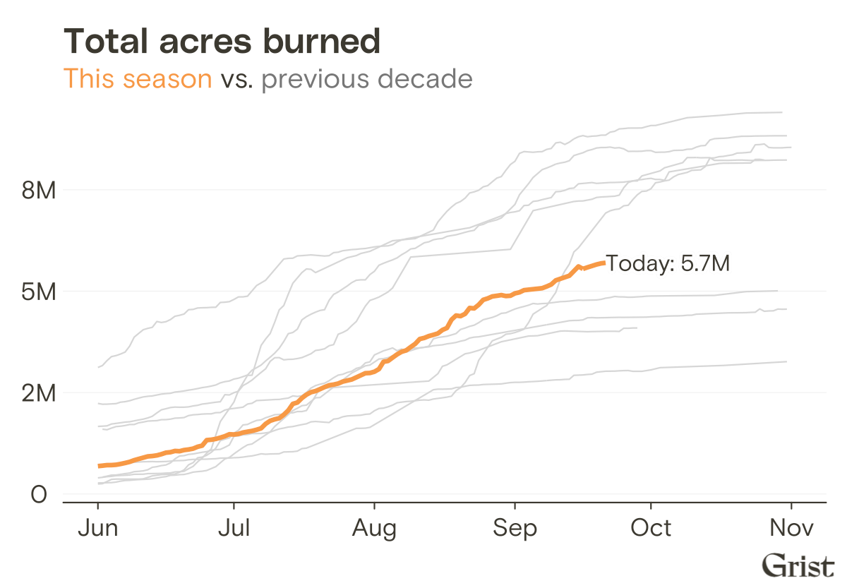5.7 million acres burned to date