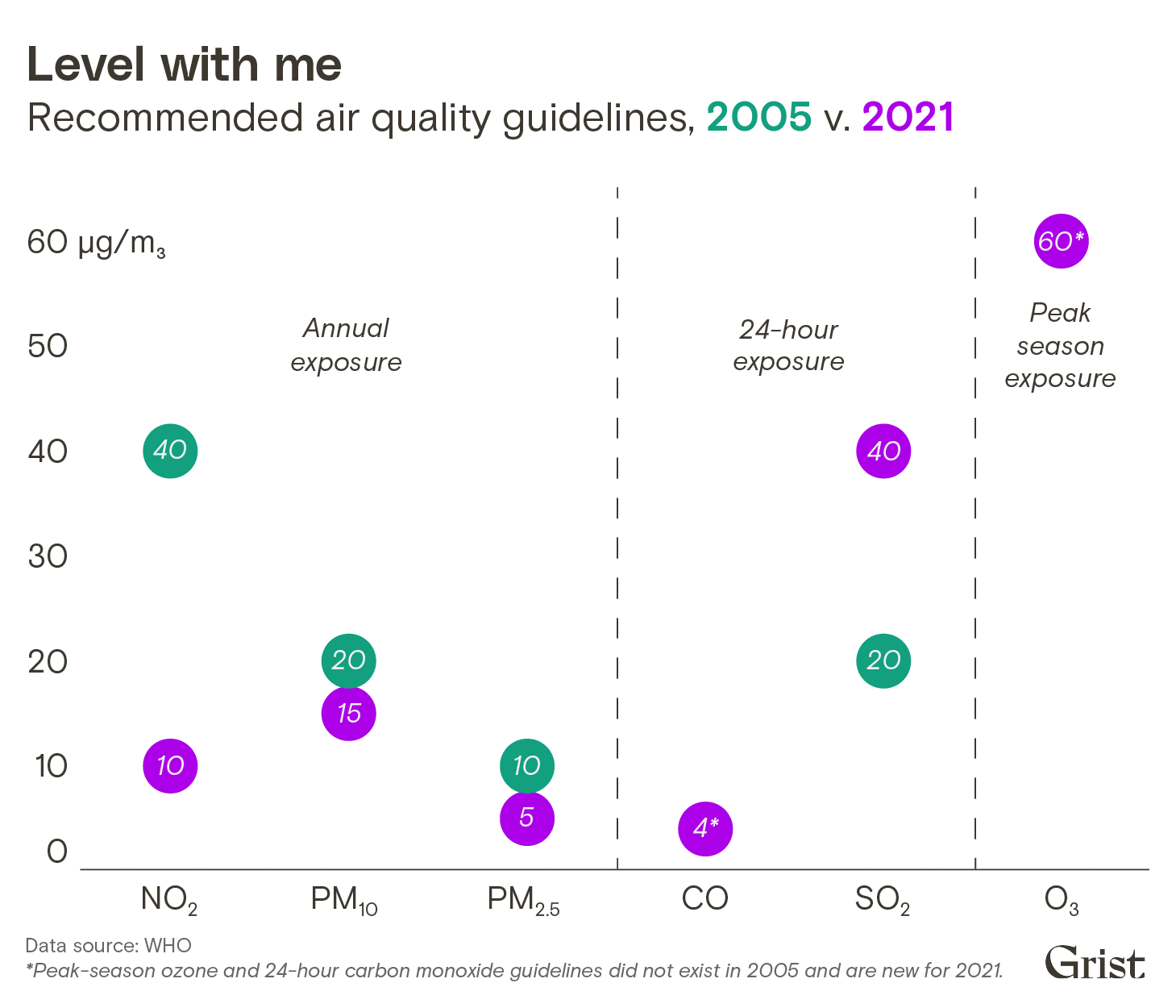 A dot chart showing recommended air quality guidelines from the WHO for 2005 v. 2021. Particulate matter and nitrogen oxide guidelines are stronger, sulfur dioxide guidelines are weaker, and the organization released new guidelines for carbon monoxide and peak-season ozone exposure.
