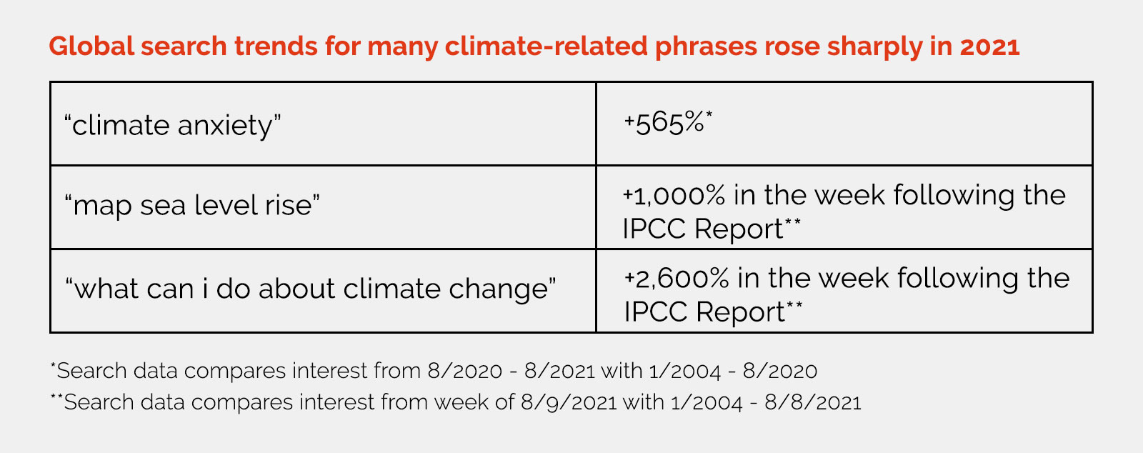 Chart showing global search trends for climate related phrases