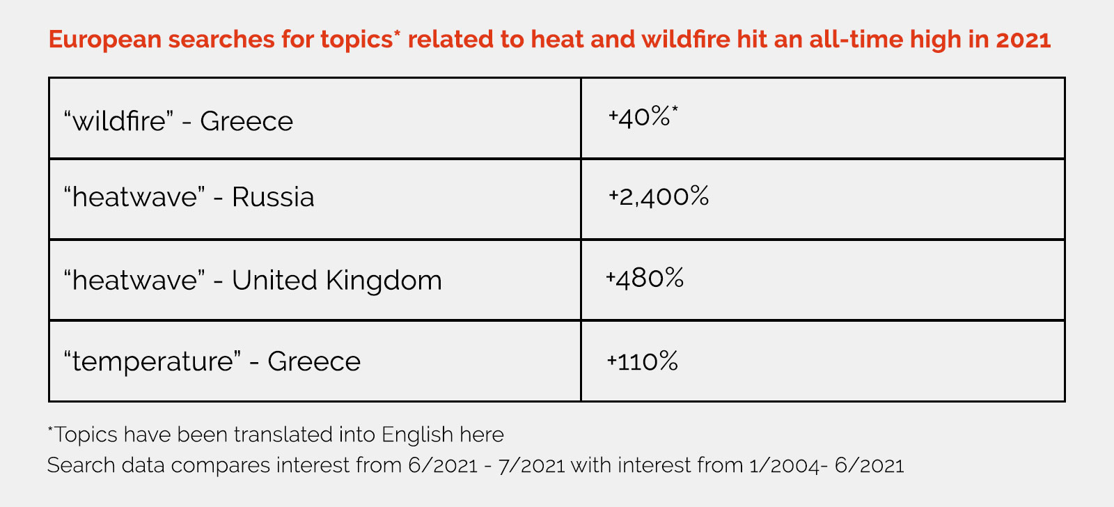 Chart showing European searches for heat and wildfire