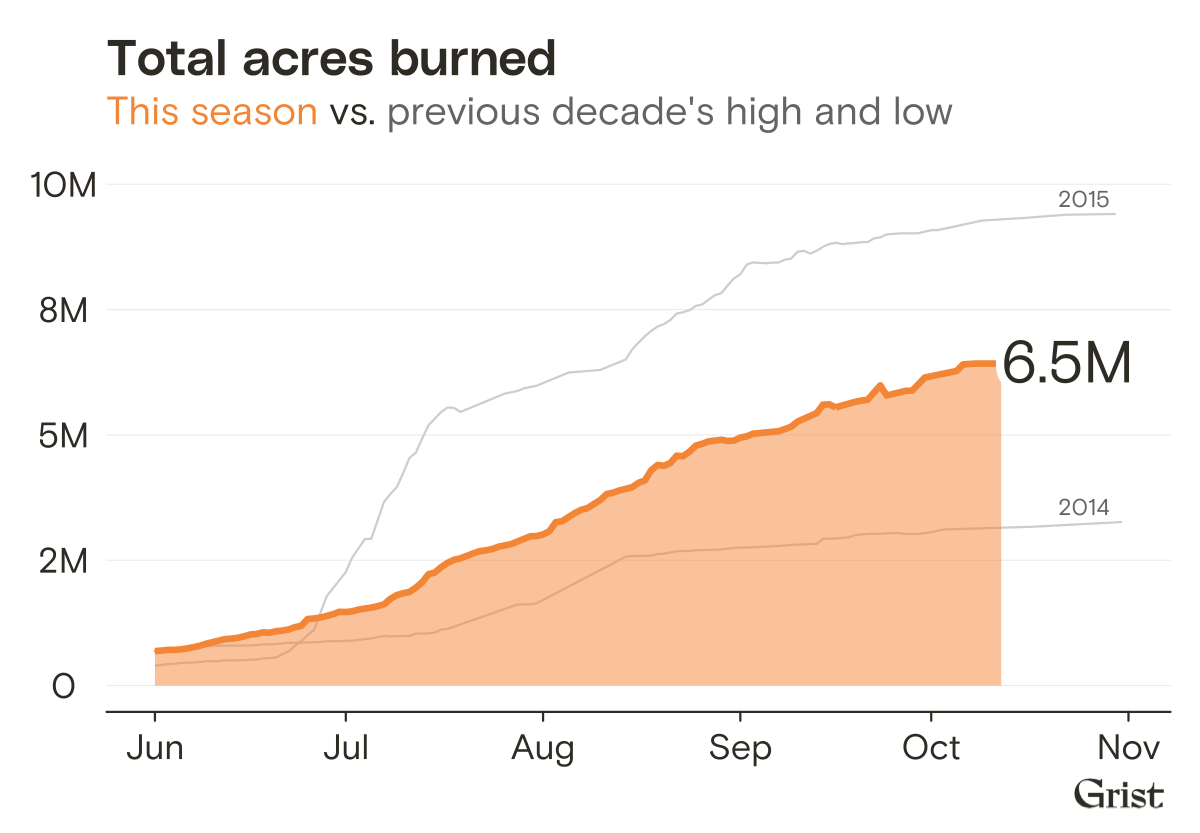 6.5 million acres burned to date